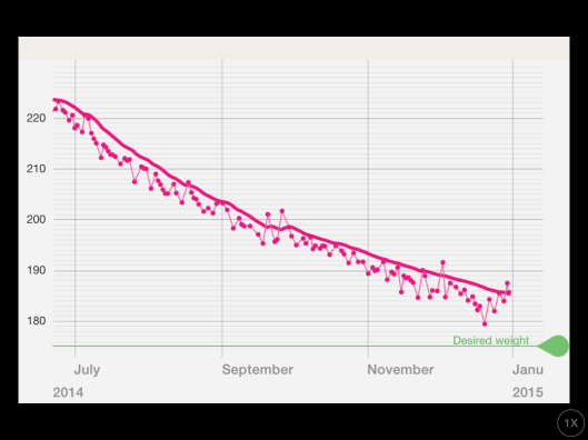 My Weight-Loss Chart